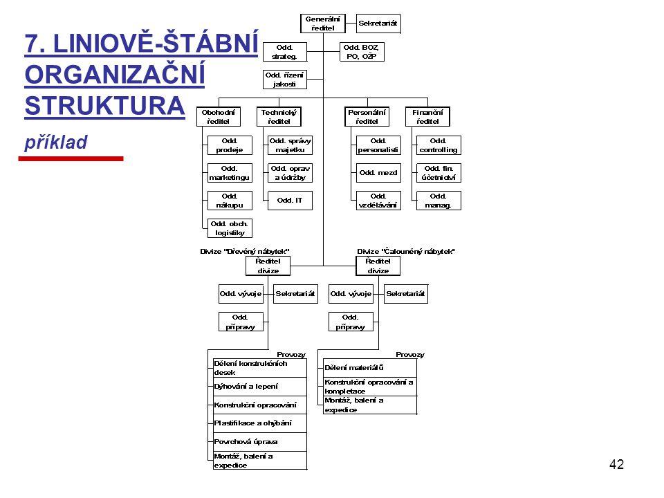 Management - Organizování42 7. LINIOVĚ-ŠTÁBNÍ ORGANIZAČNÍ STRUKTURA příklad