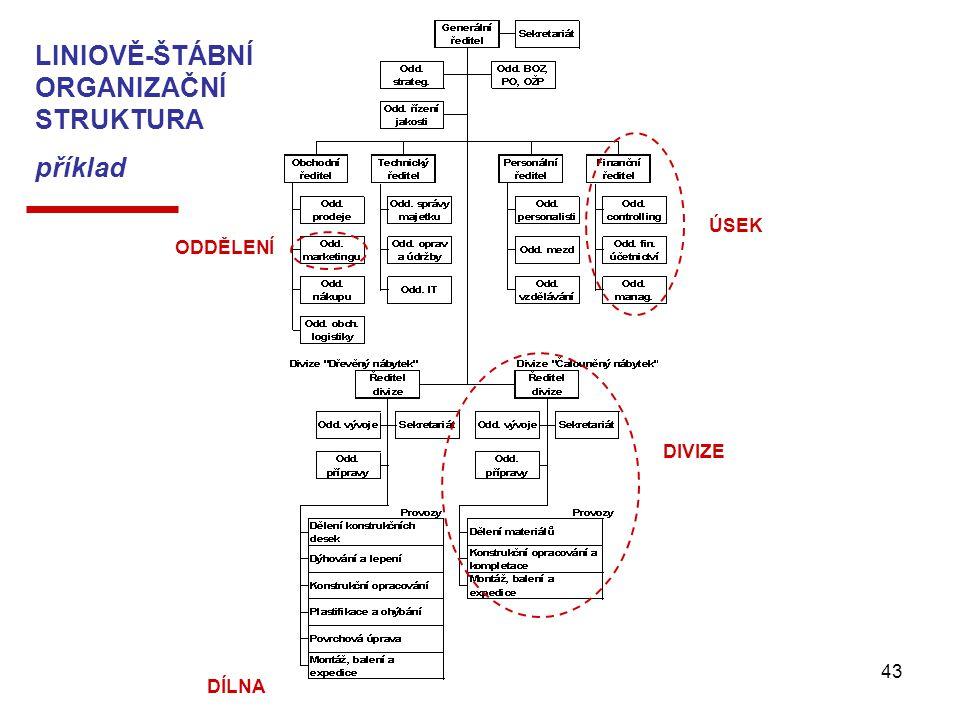 Management - Organizování43 LINIOVĚ-ŠTÁBNÍ ORGANIZAČNÍ STRUKTURA příklad ÚSEK DIVIZE ODDĚLENÍ DÍLNA