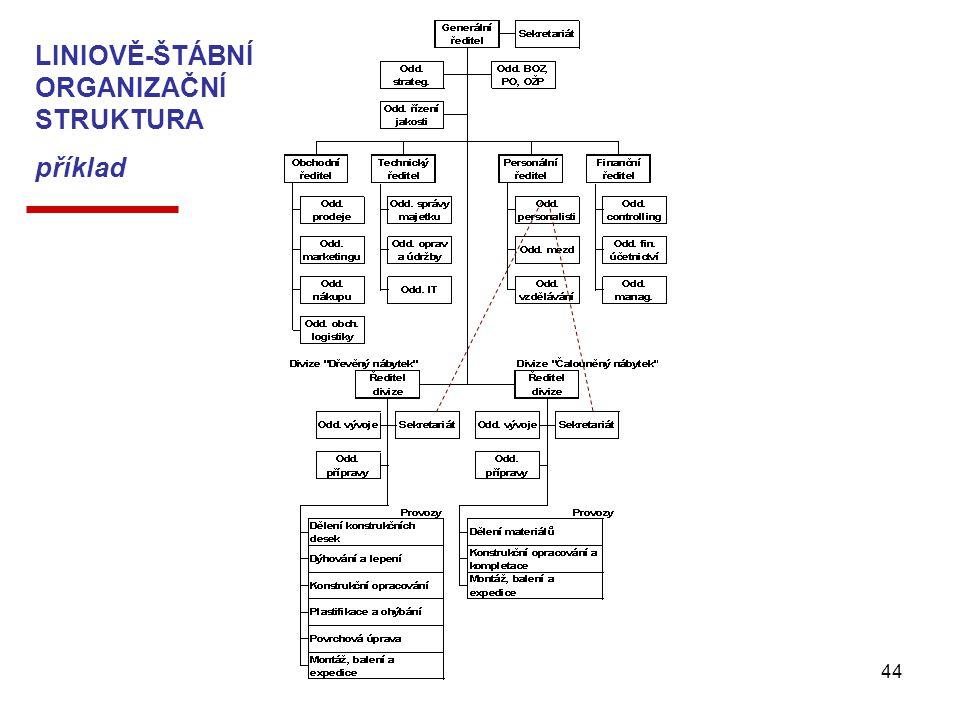 Management - Organizování44 LINIOVĚ-ŠTÁBNÍ ORGANIZAČNÍ STRUKTURA příklad
