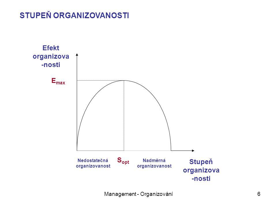 Management - Organizování6 Nedostatečná organizovanost Nadměrná organizovanost S opt Efekt organizova -nosti Stupeň organizova -nosti E max STUPEŇ ORGANIZOVANOSTI