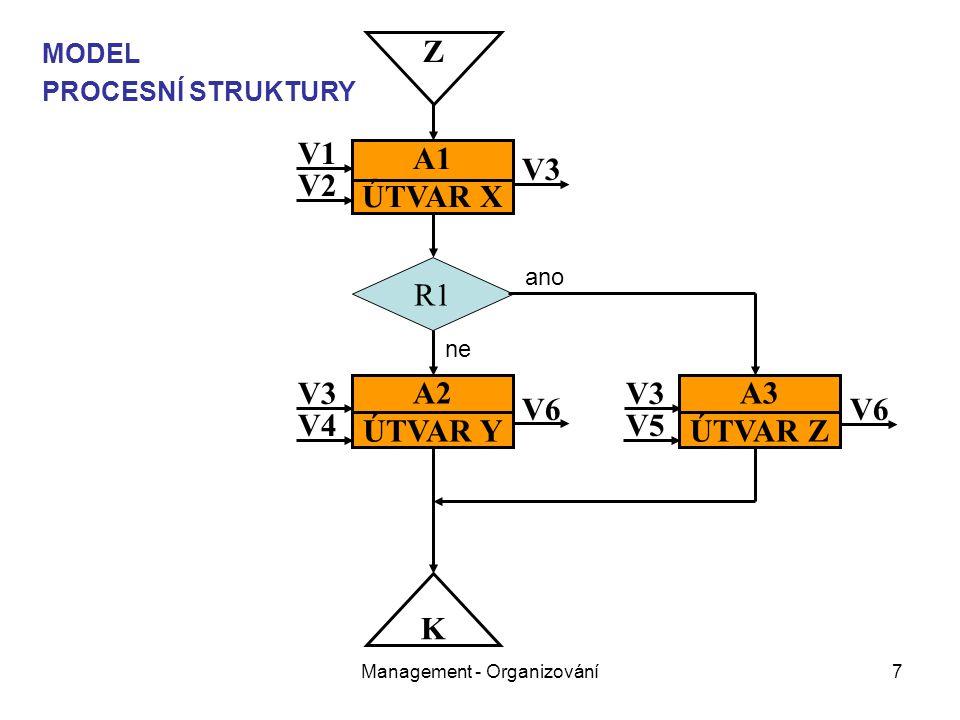 Management - Organizování7 Z K A1 ÚTVAR X A2 ÚTVAR Y R1 A3 ÚTVAR Z V1 V2 V4 V3 V6 V5 V3 V6 MODEL PROCESNÍ STRUKTURY ano ne