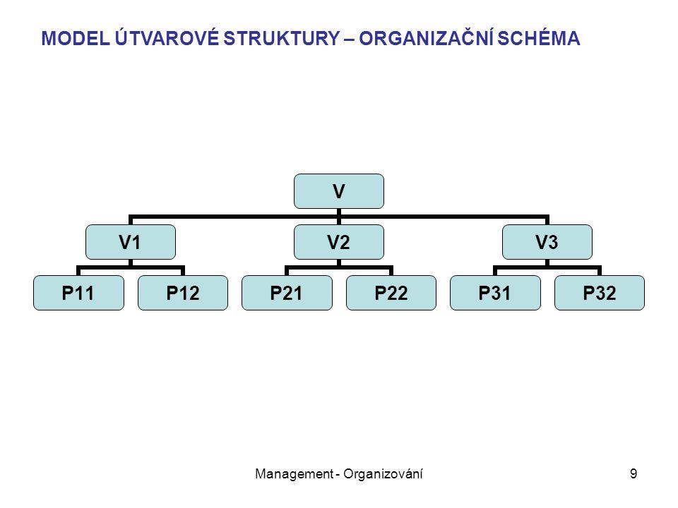 Management - Organizování9 MODEL ÚTVAROVÉ STRUKTURY – ORGANIZAČNÍ SCHÉMA