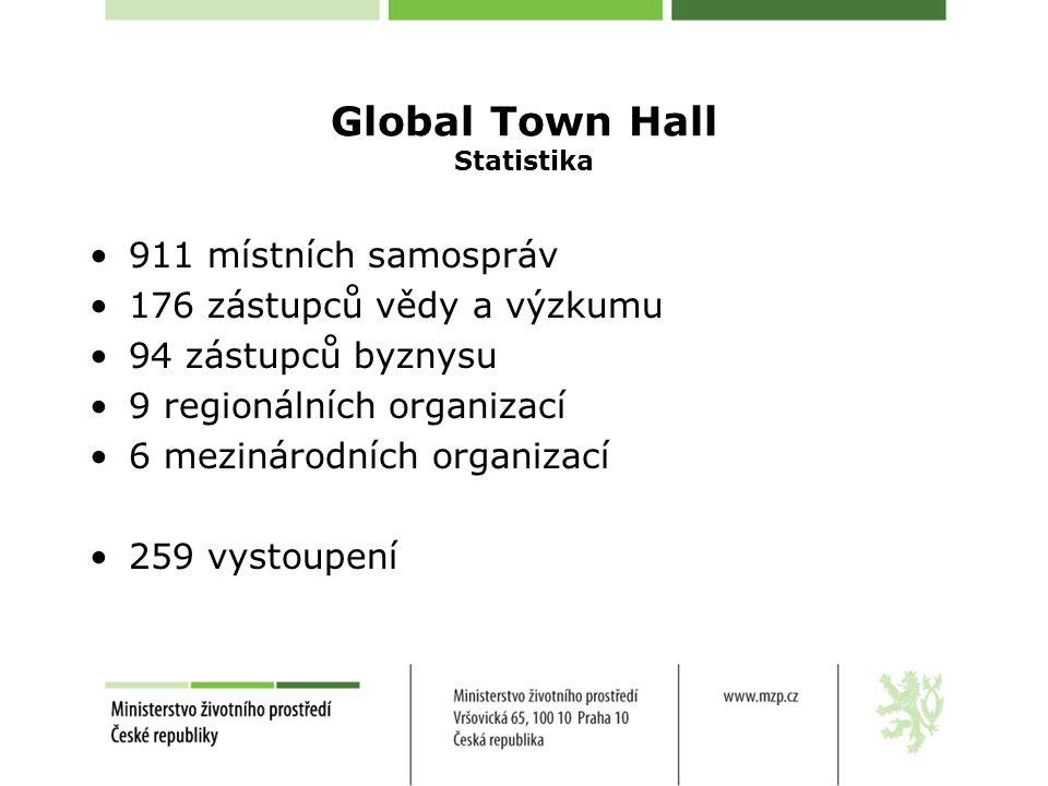 Global Town Hall Statistika 911 místních samospráv 176 zástupců vědy a výzkumu 94 zástupců byznysu 9 regionálních organizací 6 mezinárodních organizací 259 vystoupení