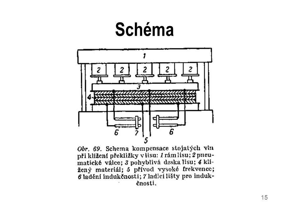15 Schéma
