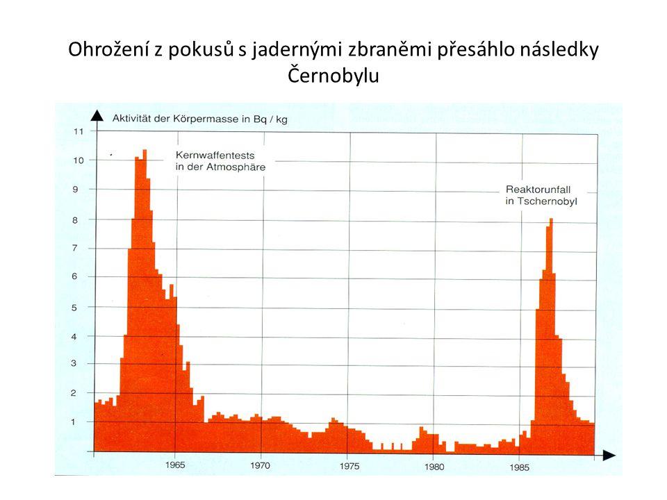 Ohrožení z pokusů s jadernými zbraněmi přesáhlo následky Černobylu