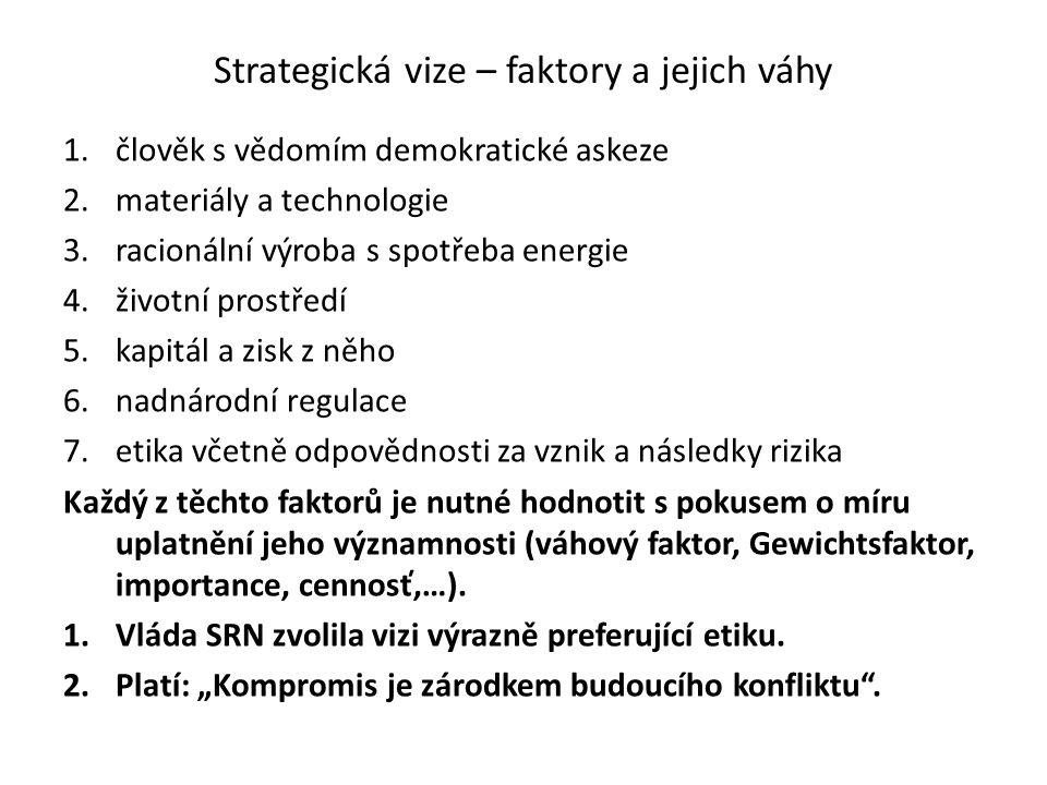 Strategická vize – faktory a jejich váhy 1.člověk s vědomím demokratické askeze 2.materiály a technologie 3.racionální výroba s spotřeba energie 4.živ
