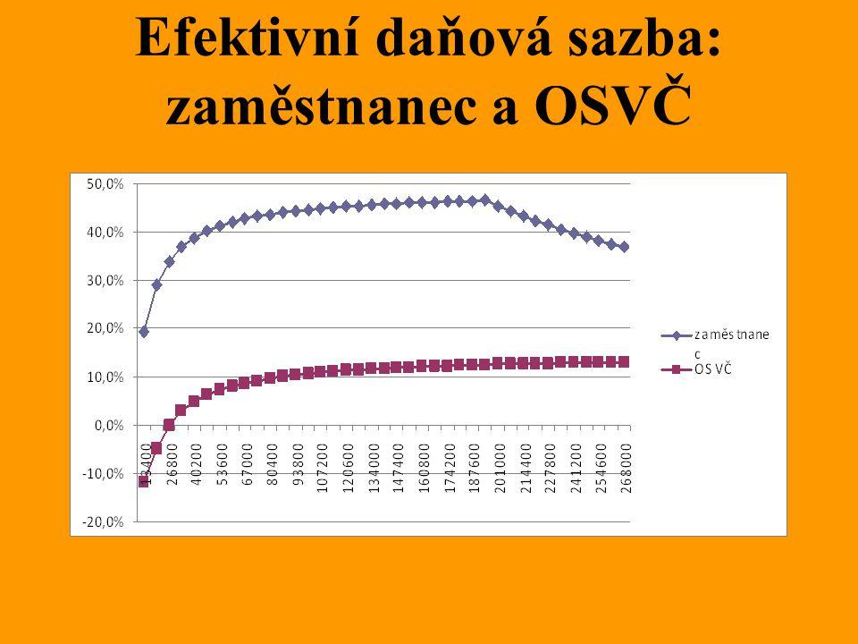 Efektivní daňová sazba: zaměstnanec a OSVČ