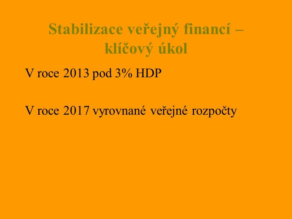Stabilizace veřejný financí – klíčový úkol V roce 2013 pod 3% HDP V roce 2017 vyrovnané veřejné rozpočty