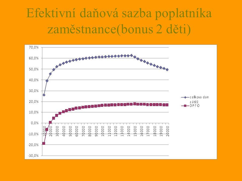 Efektivní daňová sazba poplatníka zaměstnance(bonus 2 děti)