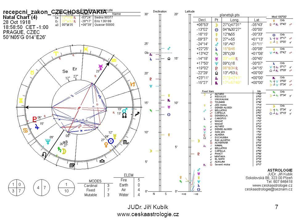 8 1929 -1945 1929 –vzrůstá zadluženost zemědělců – (Pluto konjunkce Jupiter) 1930 – začíná hospodářská krize (Uran kvadratura Jupiter) 29.9.1938 2:00 am Mnichovská zrada (Uran kvadratura MC - IC, Neptun kvadratura ASC - DSC) 14.3.1939 Německé jednotky vstupují do ČR (Neptun kvadratura ASC - DSC) 27.5.1942 – 3.7.