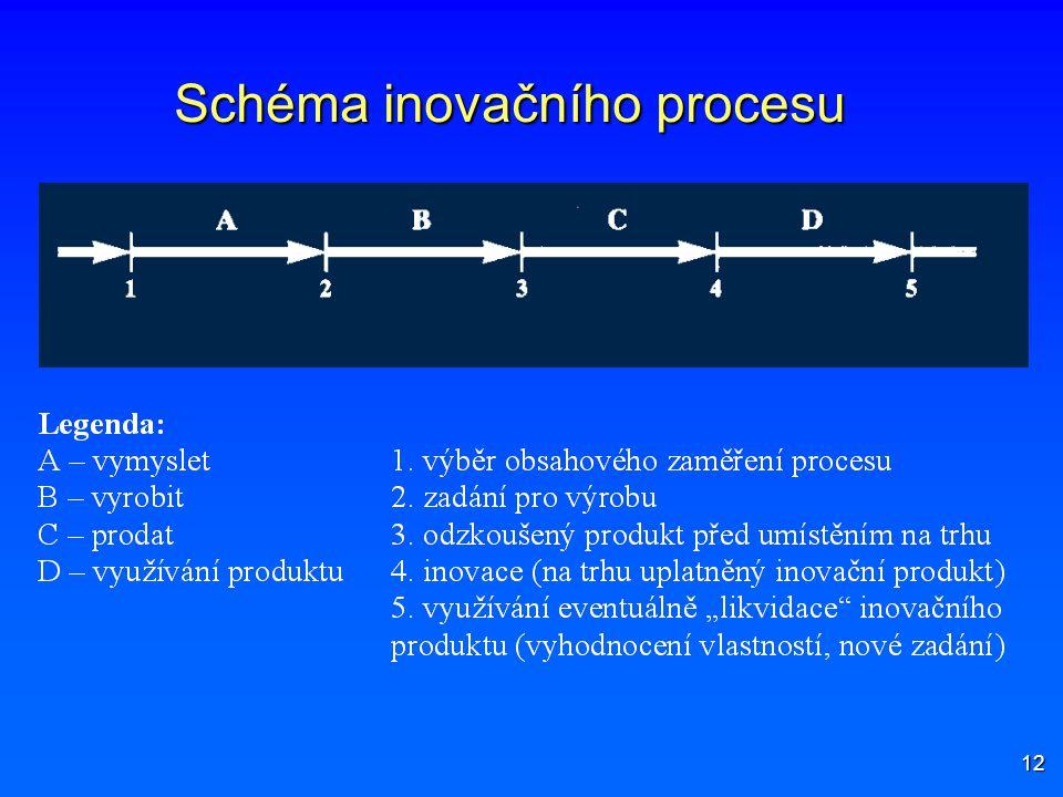 12 Schéma inovačního procesu