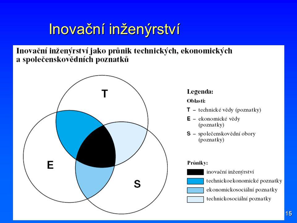 15 Inovační inženýrství