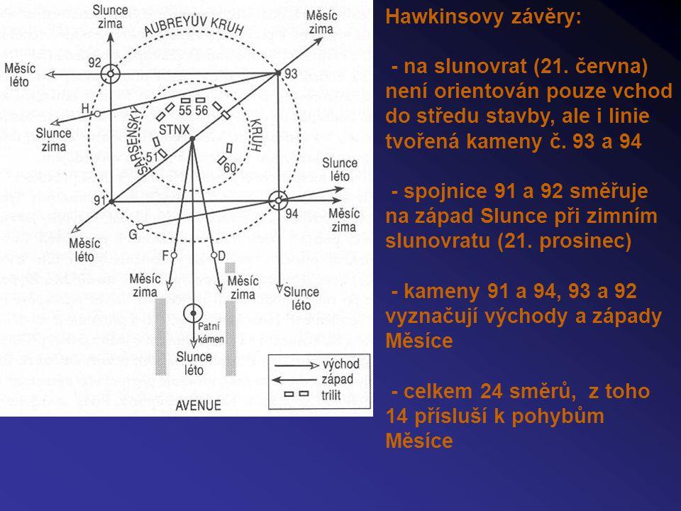 """Další Hawkinsovy hypotézy: - Aubreyovy jámy jako počítadlo významných astronomických událostí (zatmění Slunce, Měsíce) Hawkins byl ostře kritizován britskými archeology a historiky (články v časopisech Antiquity – Moonshine of Stonehenge, God in the Machine) """"Každá doba má takové Stonehenge, jaké si zaslouží – nebo jaké si přeje Podporu Hawkinsově teorii vyjádřil Fred Hoyle."""