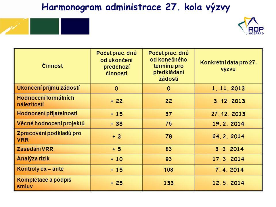 Harmonogram administrace 27. kola výzvy Činnost Počet prac. dnů od ukončení předchozí činnosti Počet prac. dnů od konečného termínu pro předkládání žá