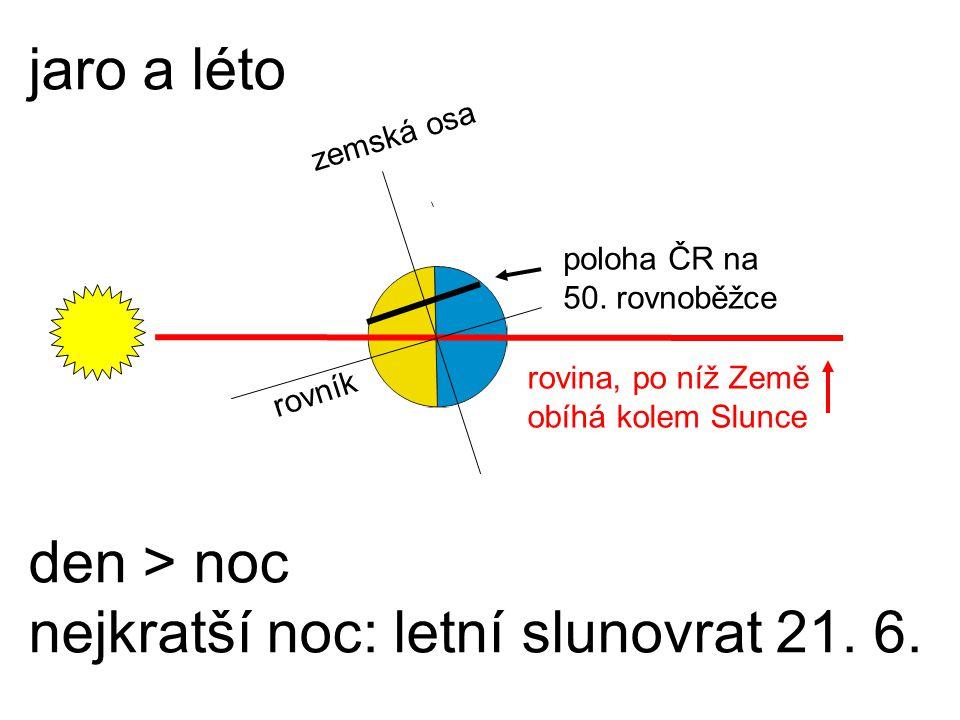 jaro a léto den > noc nejkratší noc: letní slunovrat 21. 6. rovník rovina, po níž Země obíhá kolem Slunce poloha ČR na 50. rovnoběžce zemská osa