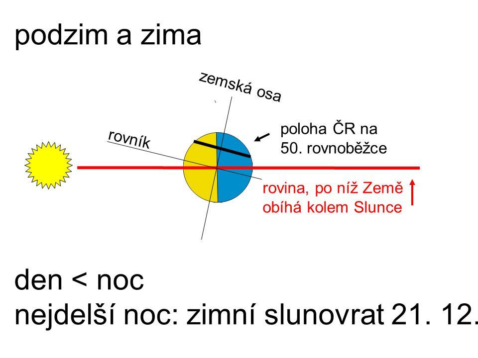 podzim a zima den < noc nejdelší noc: zimní slunovrat 21. 12. rovník rovina, po níž Země obíhá kolem Slunce poloha ČR na 50. rovnoběžce zemská osa