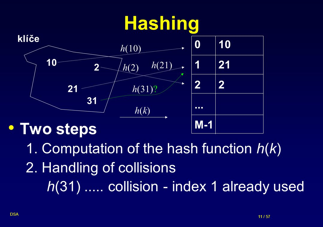 11 / 57 DSA Hashing Two steps 1. Computation of the hash function h(k) 2. Handling of collisions h(31)..... collision - index 1 already used klíče 10
