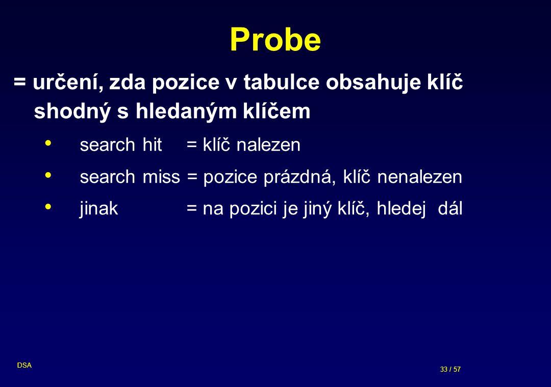 33 / 57 DSA Probe = určení, zda pozice v tabulce obsahuje klíč shodný s hledaným klíčem search hit = klíč nalezen search miss = pozice prázdná, klíč n