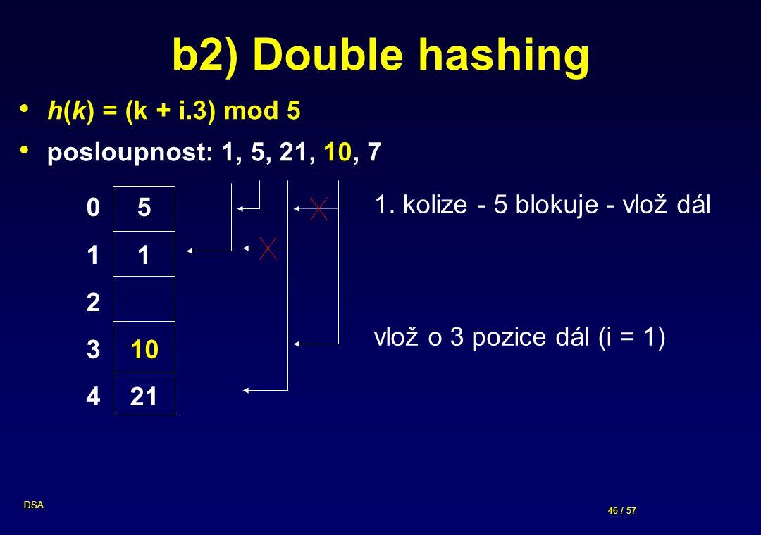 46 / 57 DSA b2) Double hashing h(k) = (k + i.3) mod 5 posloupnost: 1, 5, 21, 10, 7 1. kolize - 5 blokuje - vlož dál vlož o 3 pozice dál (i = 1) 0 5 1