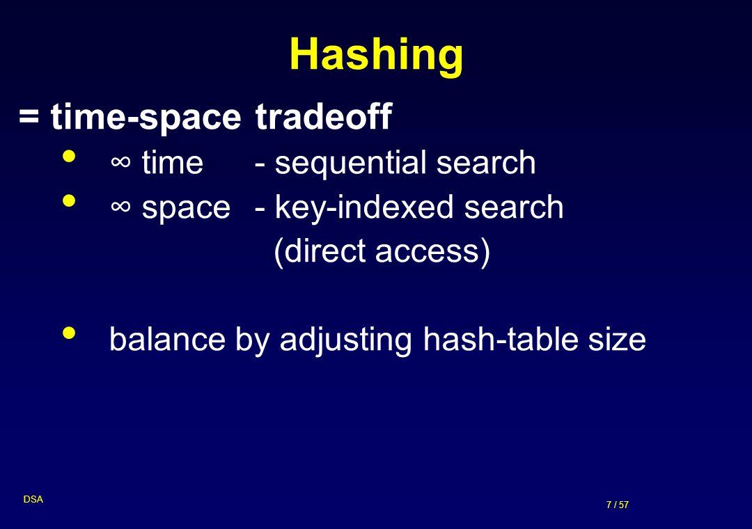 48 / 57 DSA b2) Double hashing i = 0 i = 1 0 5 1 2 7 3 10 4 21 h(k) = (k + i.3) mod 5 posloupnost: 1, 5, 21, 10, 7