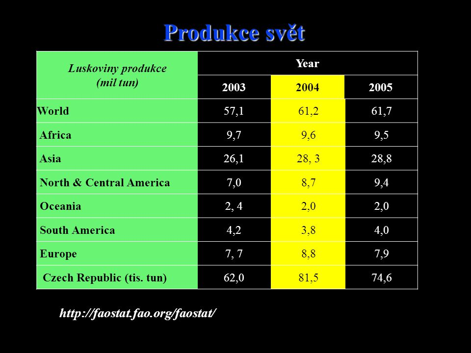 Luskoviny produkce (mil tun) Year 200320042005 World57,161,261,7 Africa9,79,69,5 Asia26,128, 328,8 North & Central America7,08,79,4 Oceania2, 42,0 Sou