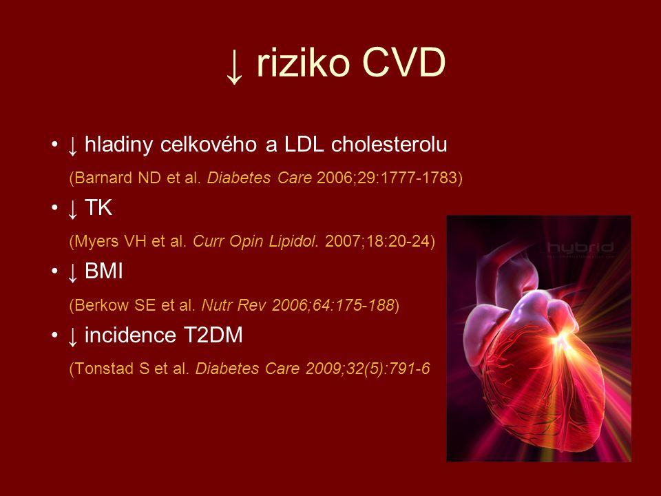 ↓ riziko CVD ↓ hladiny celkového a LDL cholesterolu (Barnard ND et al. Diabetes Care 2006;29:1777-1783) ↓ TK (Myers VH et al. Curr Opin Lipidol. 2007;
