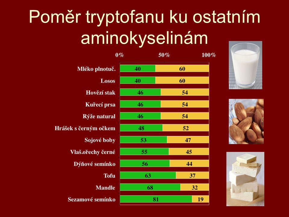 Poměr tryptofanu ku ostatním aminokyselinám