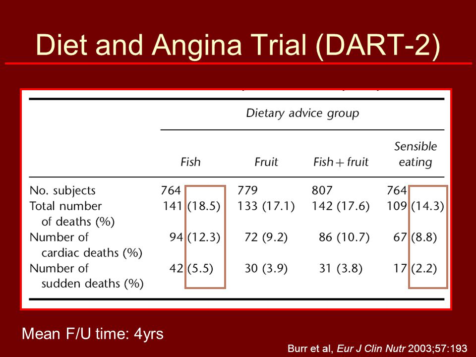 Diet and Angina Trial (DART-2) Burr et al, Eur J Clin Nutr 2003;57:193 Mean F/U time: 4yrs