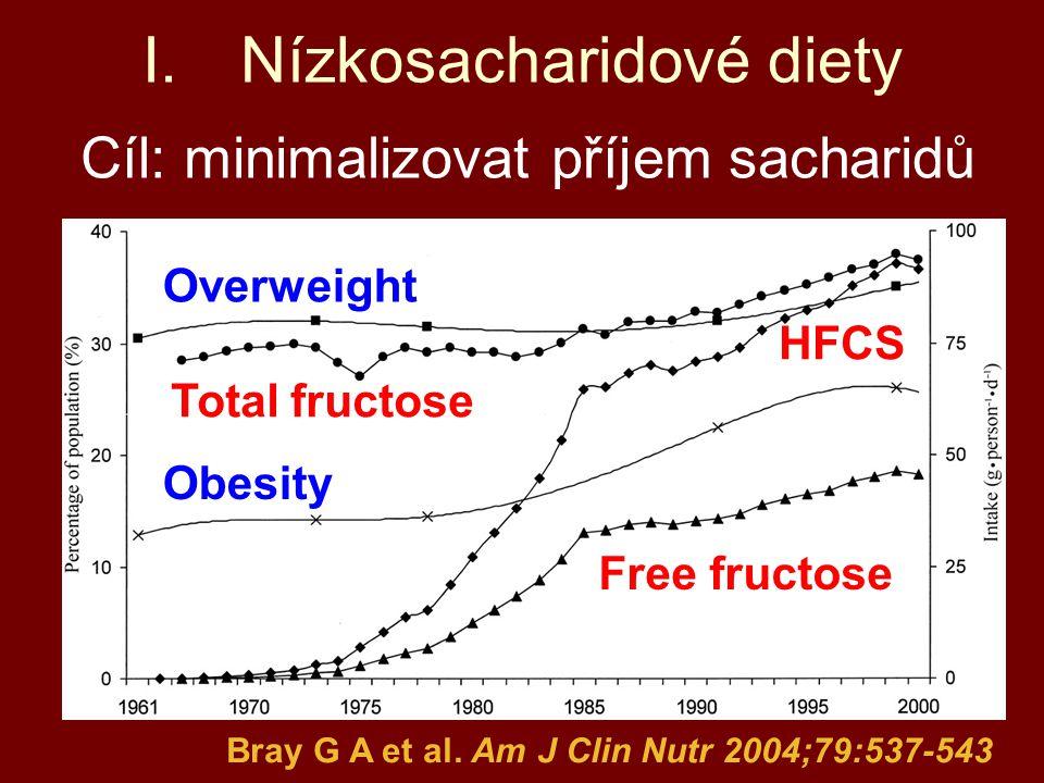 I.Nízkosacharidové diety Cíl: minimalizovat příjem sacharidů Bray G A et al. Am J Clin Nutr 2004;79:537-543 Obesity Overweight Free fructose HFCS Tota