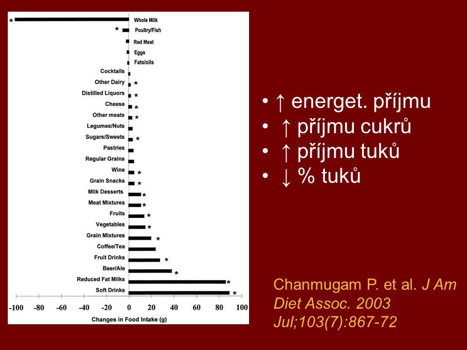 ↑ energet. příjmu ↑ příjmu cukrů ↑ příjmu tuků ↓ % tuků Chanmugam P. et al. J Am Diet Assoc. 2003 Jul;103(7):867-72