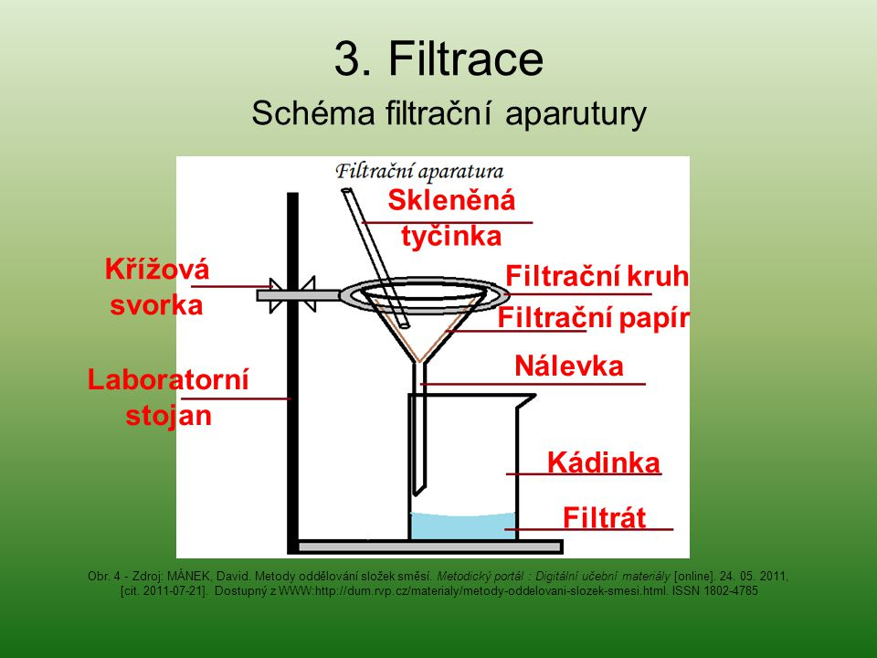 Laboratorní stojan Křížová svorka Filtrační kruh Skleněná tyčinka Filtrační papír Filtrát Kádinka Nálevka 3. Filtrace Schéma filtrační aparutury Obr.