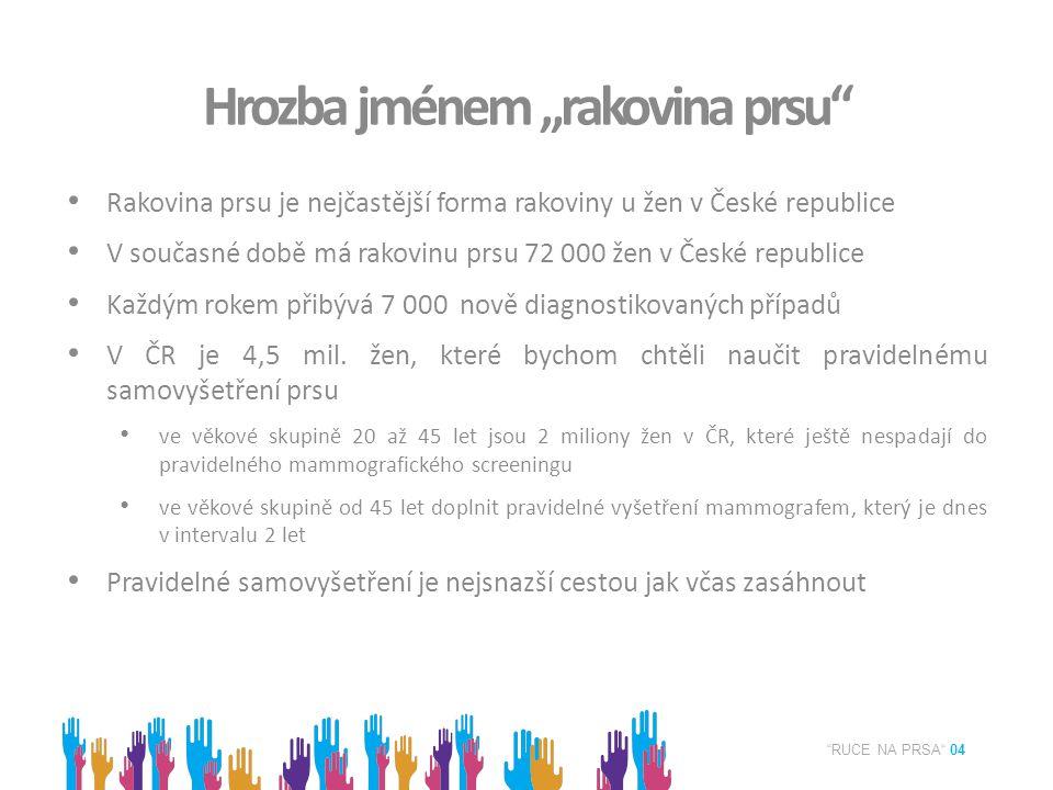 """RUCE NA PRSA 04 Hrozba jménem """"rakovina prsu Rakovina prsu je nejčastější forma rakoviny u žen v České republice V současné době má rakovinu prsu 72 000 žen v České republice Každým rokem přibývá 7 000 nově diagnostikovaných případů V ČR je 4,5 mil."""
