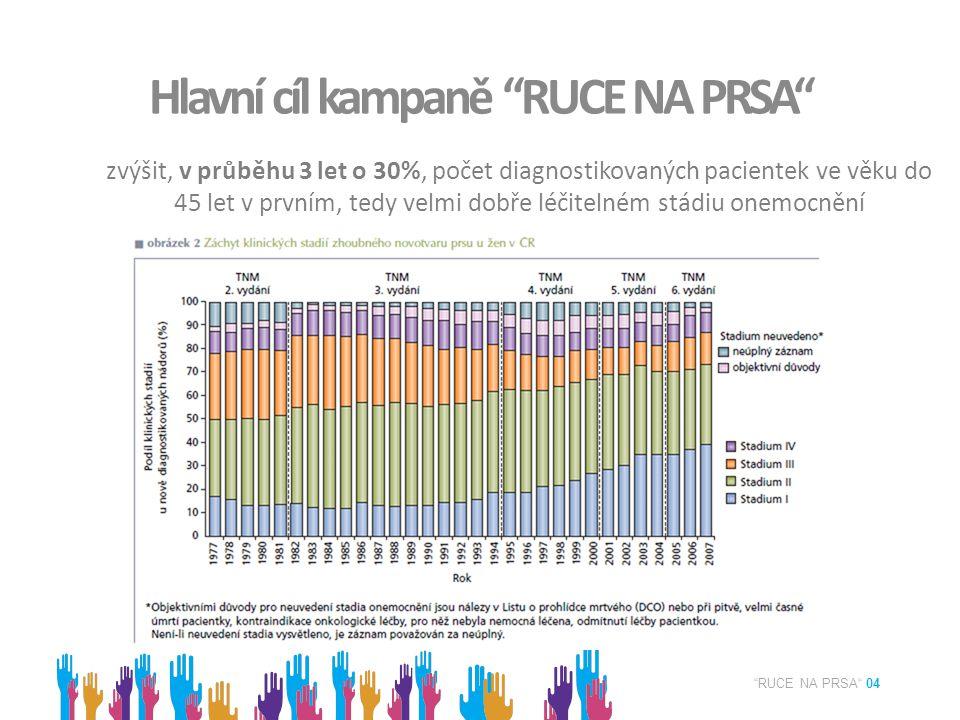 Hlavní cíl kampaně RUCE NA PRSA RUCE NA PRSA 04 zvýšit, v průběhu 3 let o 30%, počet diagnostikovaných pacientek ve věku do 45 let v prvním, tedy velmi dobře léčitelném stádiu onemocnění