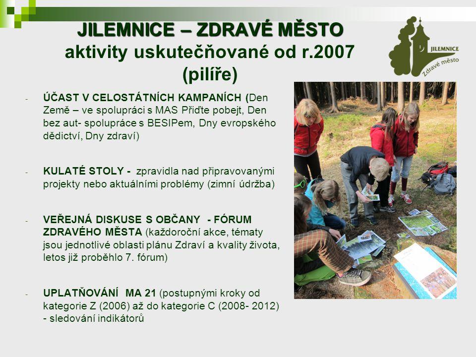 JILEMNICE – ZDRAVÉ MĚSTO JILEMNICE – ZDRAVÉ MĚSTO aktivity uskutečňované od r.2007 (pilíře) - ÚČAST V CELOSTÁTNÍCH KAMPANÍCH (Den Země – ve spolupráci s MAS Přiďte pobejt, Den bez aut- spolupráce s BESIPem, Dny evropského dědictví, Dny zdraví) - KULATÉ STOLY - zpravidla nad připravovanými projekty nebo aktuálními problémy (zimní údržba) - VEŘEJNÁ DISKUSE S OBČANY - FÓRUM ZDRAVÉHO MĚSTA (každoroční akce, tématy jsou jednotlivé oblasti plánu Zdraví a kvality života, letos již proběhlo 7.