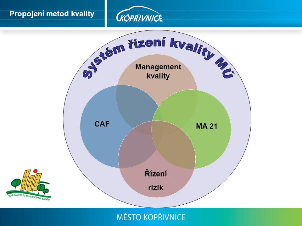 MA 21 Management kvality Řízení rizik CAF Propojení metod kvality
