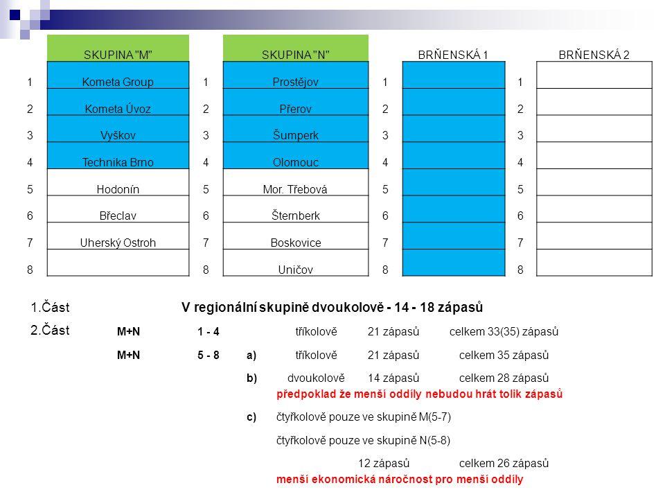 SKUPINA M SKUPINA N BRŇENSKÁ 1BRŇENSKÁ 2 1Kometa Group1Prostějov1 1 2Kometa Úvoz2Přerov2 2 3Vyškov3Šumperk3 3 4Technika Brno4Olomouc4 4 5Hodonín5Mor.