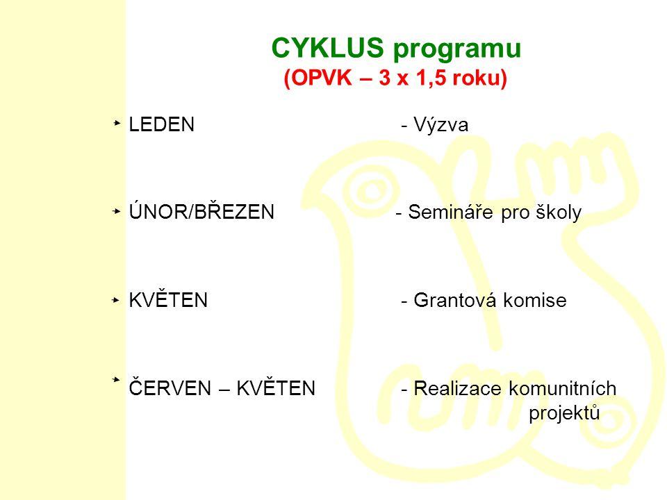 CYKLUS programu (OPVK – 3 x 1,5 roku) LEDEN - Výzva ÚNOR/BŘEZEN - Semináře pro školy KVĚTEN - Grantová komise ČERVEN – KVĚTEN - Realizace komunitních projektů