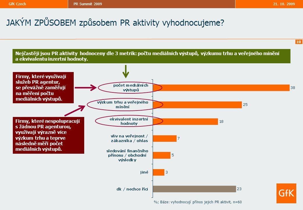 21. 10. 2009PR Summit 2009GfK Czech 10 %; Báze: vyhodnocují přínos jejich PR aktivit, n=60 JAKÝM ZPŮSOBEM způsobem PR aktivity vyhodnocujeme? Nejčastě