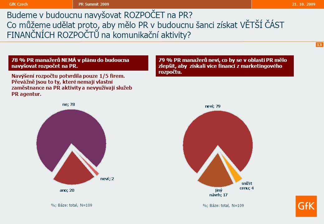 21. 10. 2009PR Summit 2009GfK Czech 13 Budeme v budoucnu navyšovat ROZPOČET na PR? Co můžeme udělat proto, aby mělo PR v budoucnu šanci získat VĚTŠÍ Č