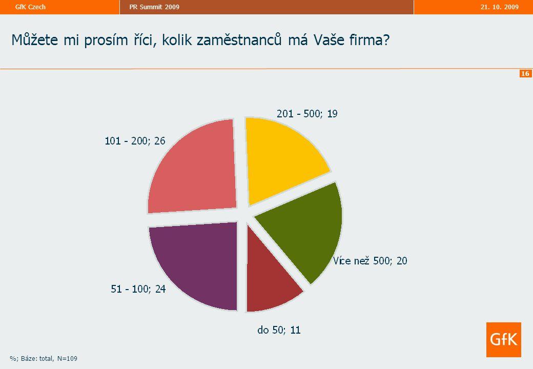 21. 10. 2009PR Summit 2009GfK Czech 16 Můžete mi prosím říci, kolik zaměstnanců má Vaše firma? %; Báze: total, N=109