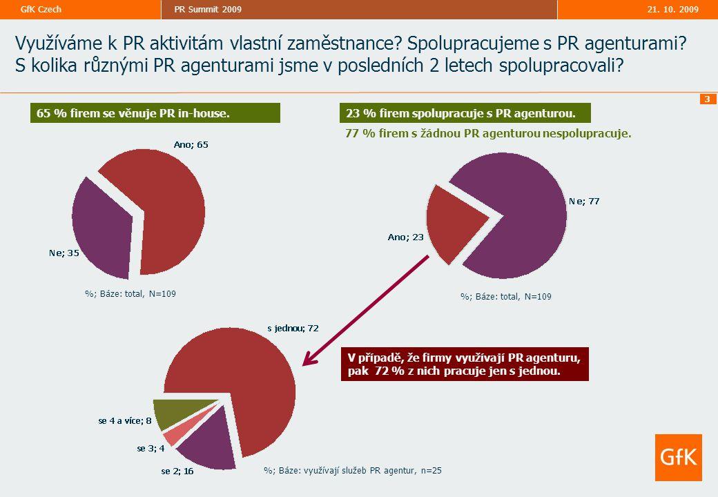 21. 10. 2009PR Summit 2009GfK Czech 3 %; Báze: total, N=109 Využíváme k PR aktivitám vlastní zaměstnance? Spolupracujeme s PR agenturami? S kolika růz