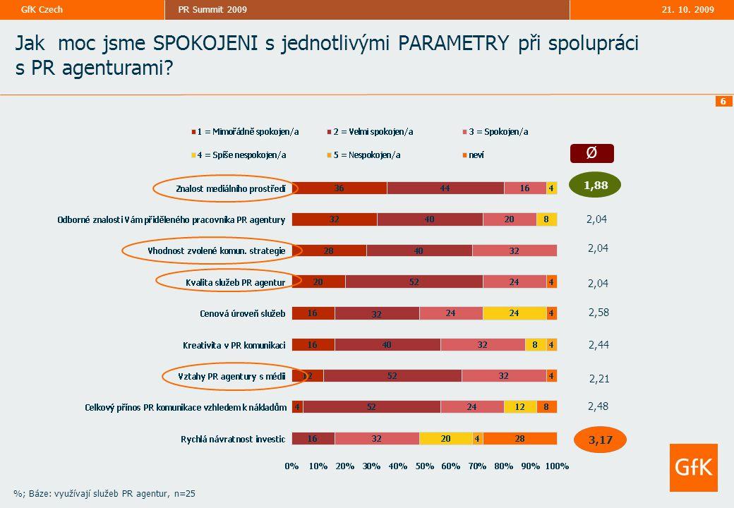 21. 10. 2009PR Summit 2009GfK Czech 6 Ø 1,88 2,04 2,58 2,44 Jak moc jsme SPOKOJENI s jednotlivými PARAMETRY při spolupráci s PR agenturami? 2,04 2,21