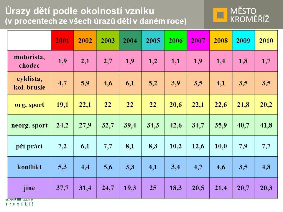 Úrazy dětí podle okolností vzniku (v procentech ze všech úrazů dětí v daném roce) 2001200220032004200520062007200820092010 motorista, chodec 1,92,12,71,91,21,11,91,41,81,7 cyklista, kol.