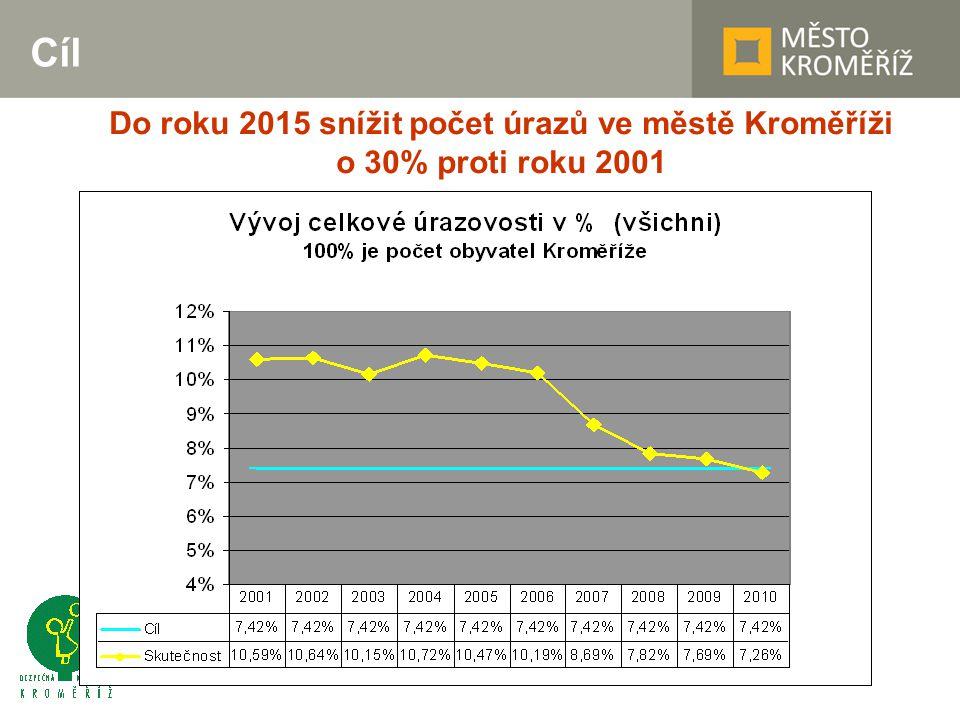 Cíl Do roku 2015 snížit počet úrazů ve městě Kroměříži o 30% proti roku 2001