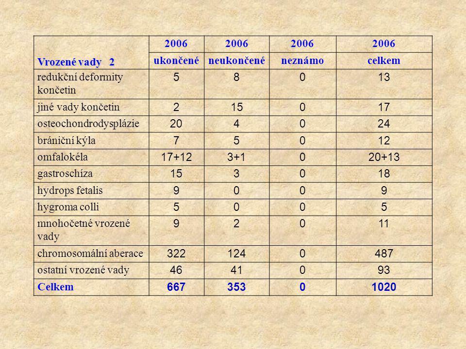 Vrozené vady 2 2006 ukončenéneukončenéneznámocelkem redukční deformity končetin 58013 jiné vady končetin 215017 osteochondrodysplázie 204024 brániční