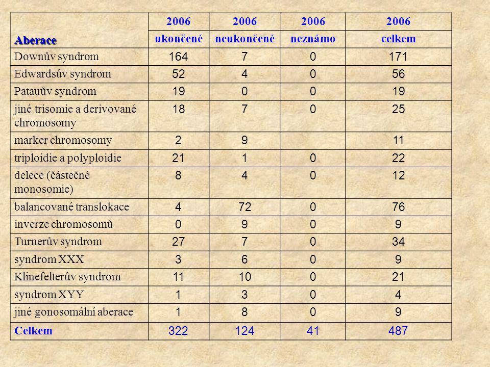 Aberace 2006 ukončenéneukončenéneznámocelkem Downův syndrom 16470171 Edwardsův syndrom 524056 Patauův syndrom 1900 jiné trisomie a derivované chromoso