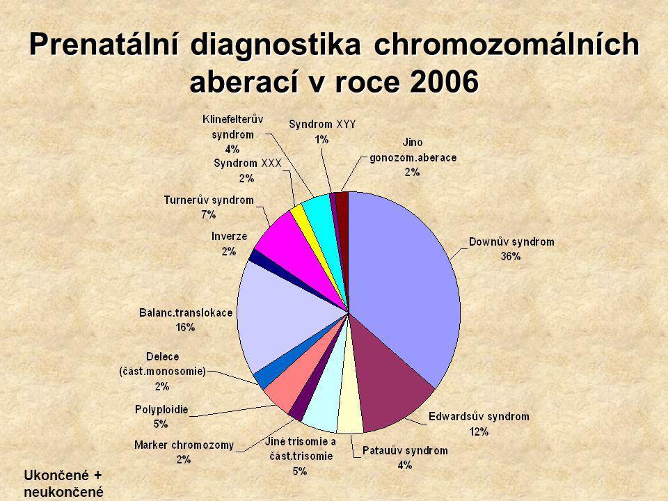 Prenatální diagnostika chromozomálních aberací v roce 2006 Ukončené + neukončené