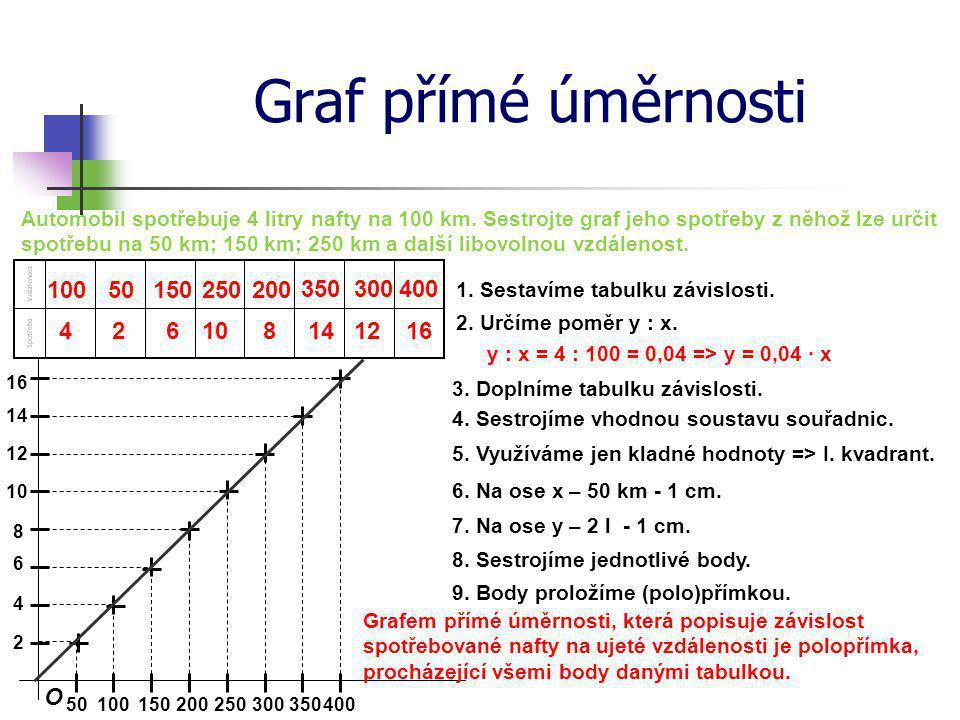 Graf a rovnice přímé úměrnosti Přímá úměrnost se dá vyjádřit vzorcem y = k · x; kladné číslo k se nazývá koeficient přímé úměrnosti.