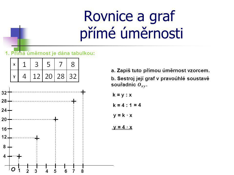 Rovnice a graf přímé úměrnosti 2.Doplň druhý řádek tabulky.
