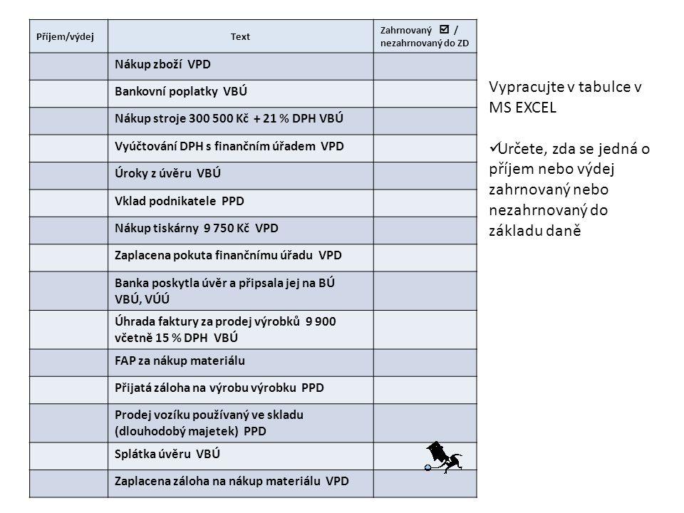Příjem/výdejText Zahrnovaný  / nezahrnovaný do ZD Nákup zboží VPD Bankovní poplatky VBÚ Nákup stroje 300 500 Kč + 21 % DPH VBÚ Vyúčtování DPH s finančním úřadem VPD Úroky z úvěru VBÚ Vklad podnikatele PPD Nákup tiskárny 9 750 Kč VPD Zaplacena pokuta finančnímu úřadu VPD Banka poskytla úvěr a připsala jej na BÚ VBÚ, VÚÚ Úhrada faktury za prodej výrobků 9 900 včetně 15 % DPH VBÚ FAP za nákup materiálu Přijatá záloha na výrobu výrobku PPD Prodej vozíku používaný ve skladu (dlouhodobý majetek) PPD Splátka úvěru VBÚ Zaplacena záloha na nákup materiálu VPD Vypracujte v tabulce v MS EXCEL Určete, zda se jedná o příjem nebo výdej zahrnovaný nebo nezahrnovaný do základu daně
